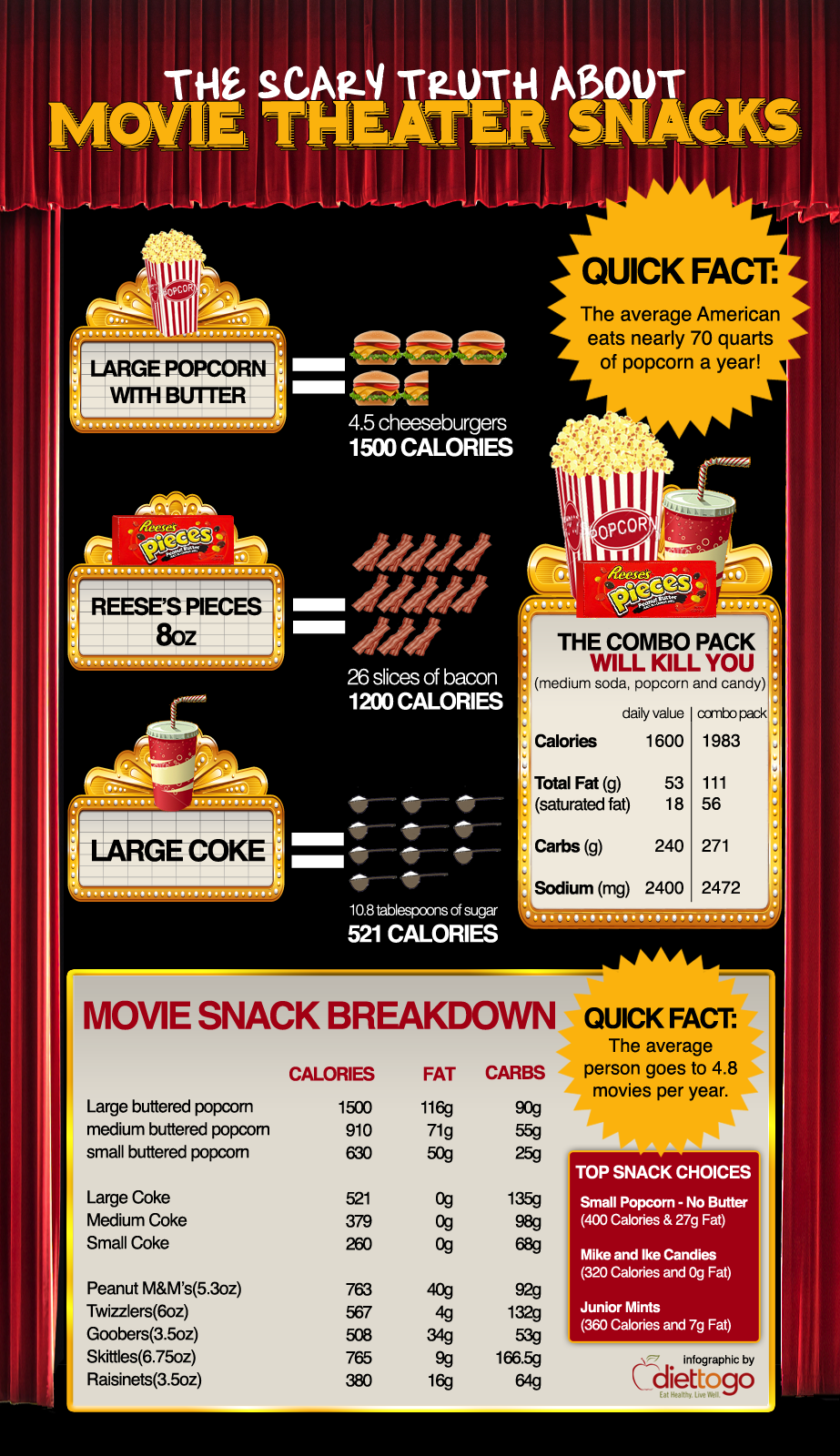 Movie-Theater-Unhealthy-Snacks
