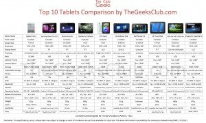 Tablet Comparision Table by The Geeks Club