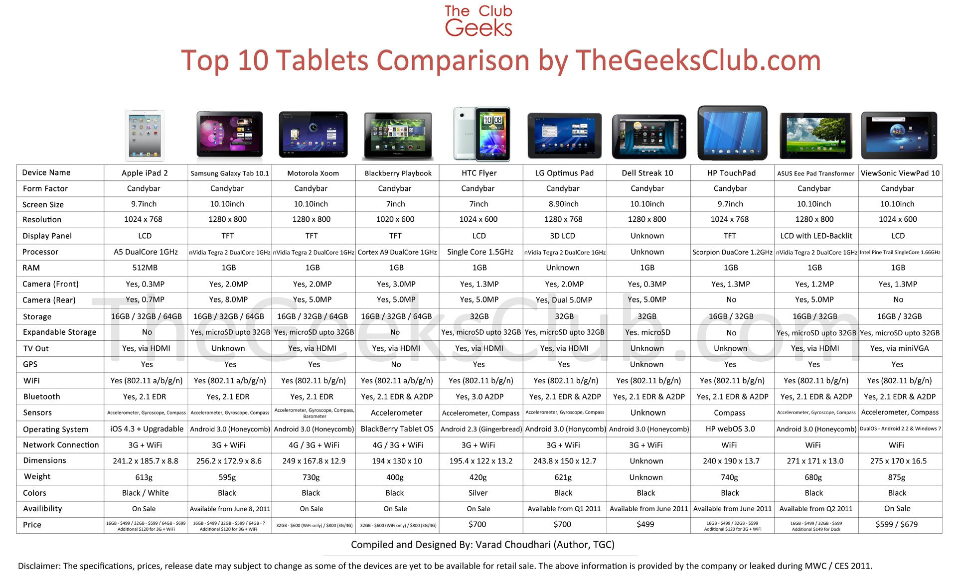 Top 10 tablets comparison chart specs price and other for O tablet price list 2014