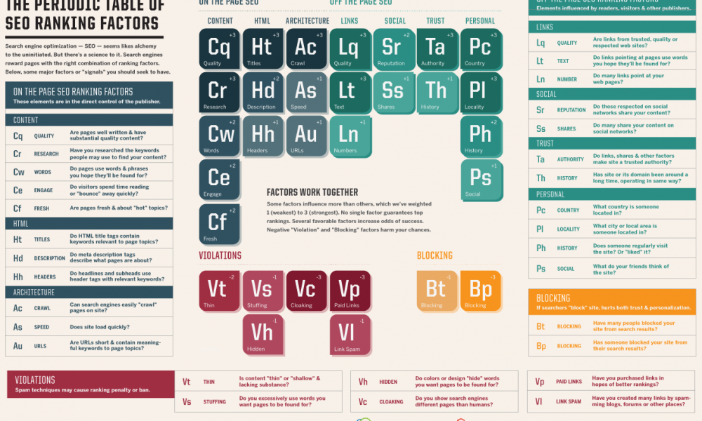 Periodic-Table-of-SEO-large