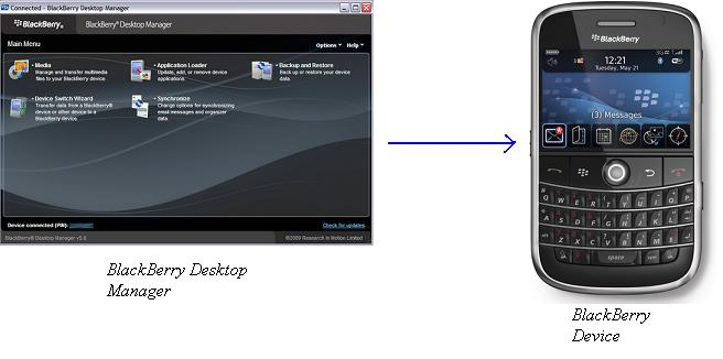 Desktop manager to BlackBerry