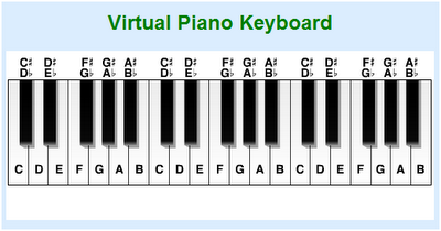 5 websites to Play Piano Online for free