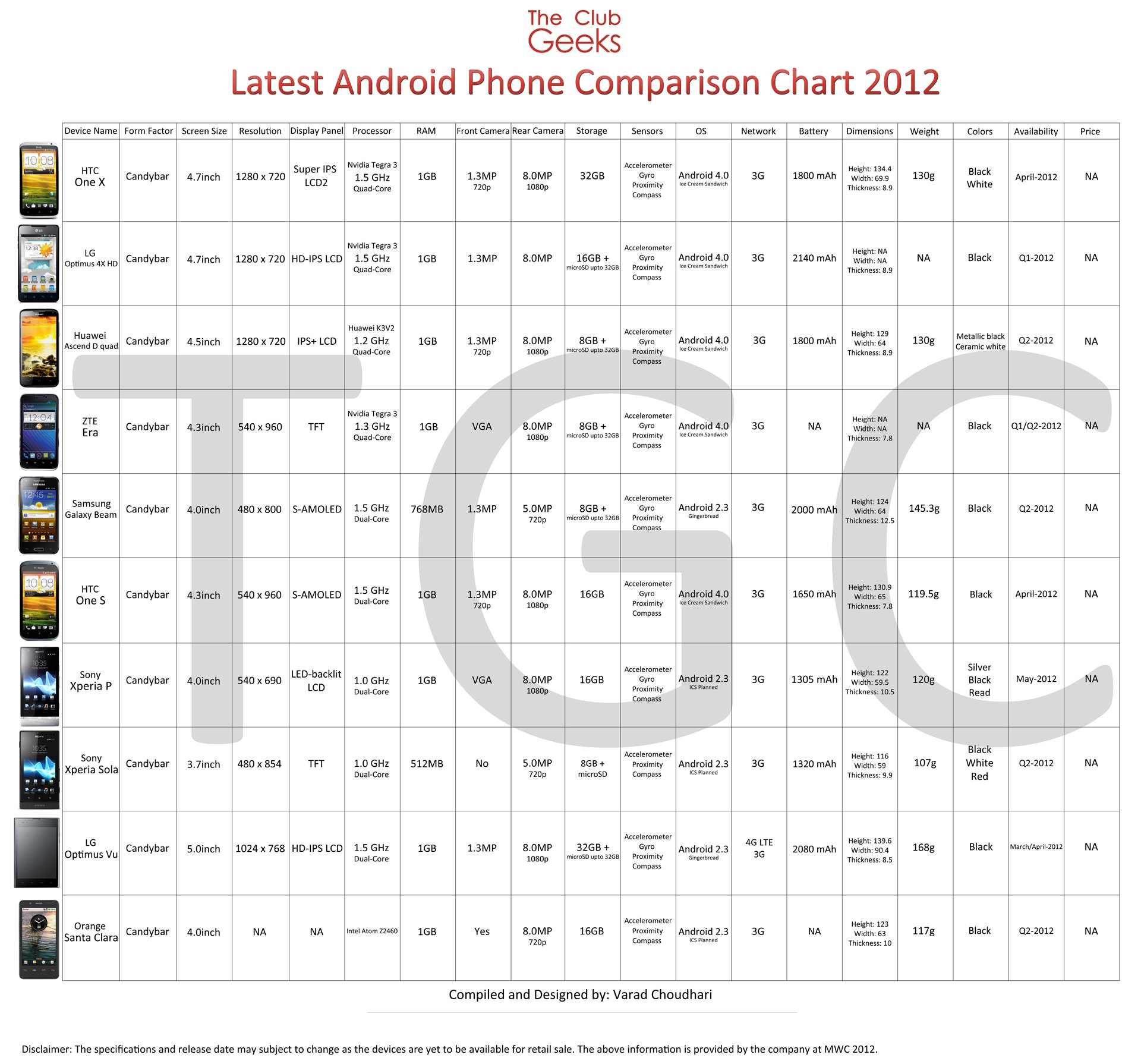 Android Phones comparison chart
