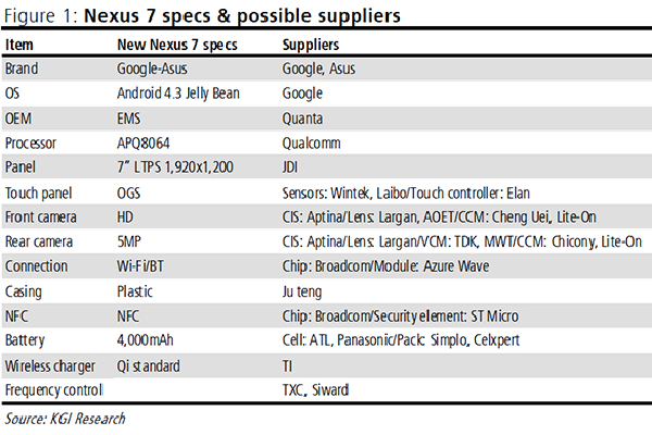 Nexus 7 successor specs and possible suppliers